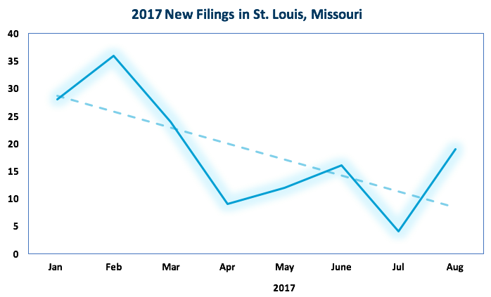 KCIC-2017-New-Filings-St.Louis-MO-Chart